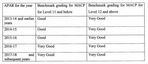 MACP Consolidated Guidelines 2019 by DoPT