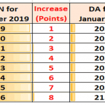 DA Rate from January 2020