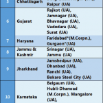 Mathura Vrindavan is re classified as Y Class City for HRA