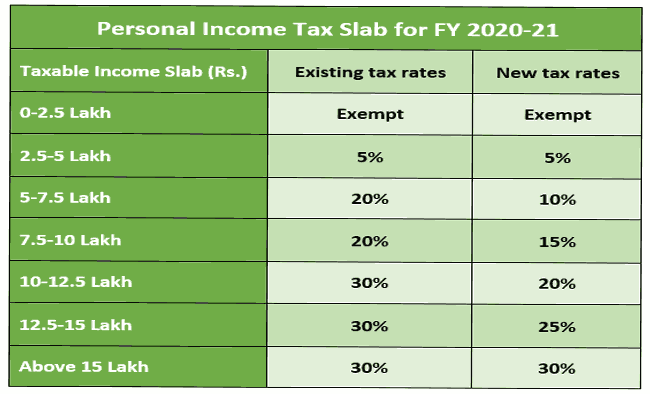 Personal Income Tax Slab for FY 2020 21