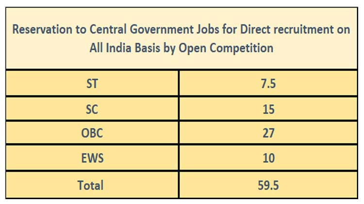 Reservation Percentage for SC ST, OBC and EWS in Central Government Jobs