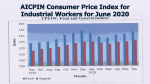 AICPIN Consumer Price Index for Industrial Workers for June 2020