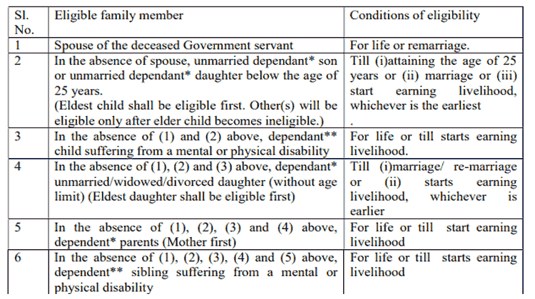 Family pension, death gratuity to the family on death of a Government servant during service